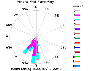 plot of weather data