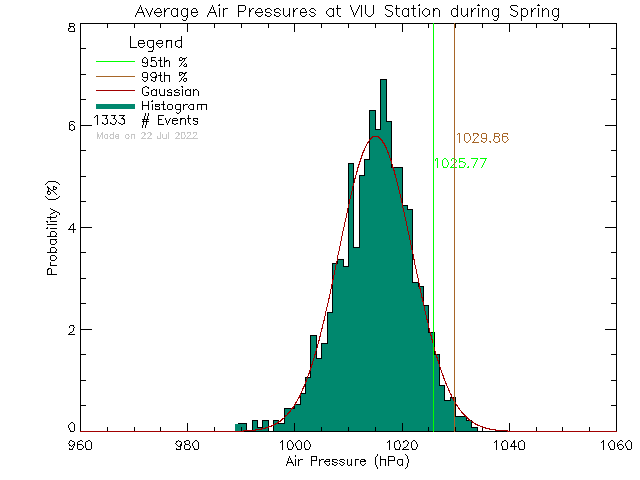 Spring Histogram of Atmospheric Pressure at Vancouver Island University