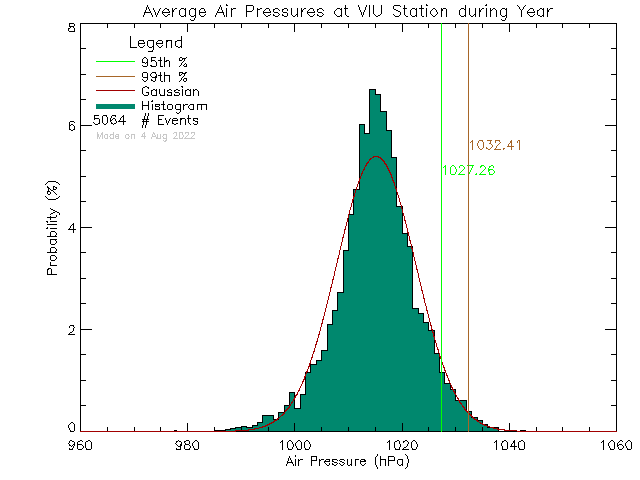 Year Histogram of Atmospheric Pressure at Vancouver Island University