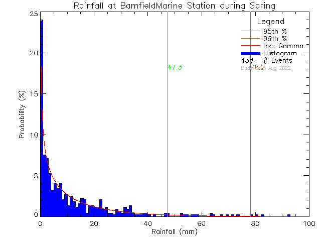 Spring Probability Density Function of Total Daily Rain at Bamfield Marine Sciences Centre