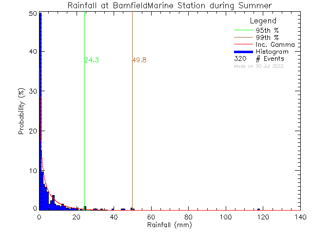 Summer Probability Density Function of Total Daily Rain at Bamfield Marine Sciences Centre