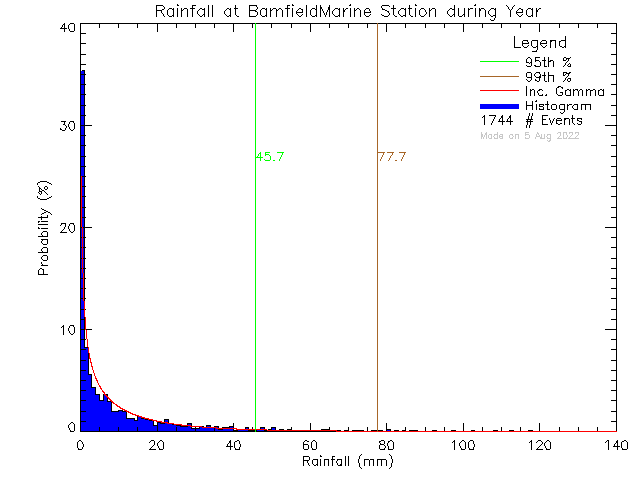 Year Probability Density Function of Total Daily Rain at Bamfield Marine Sciences Centre