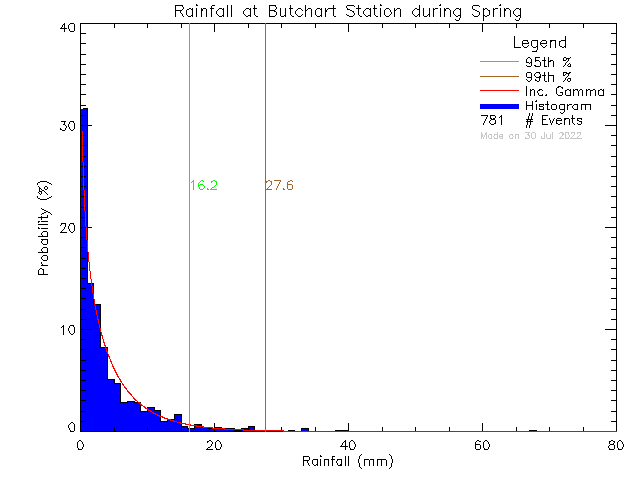 Spring Probability Density Function of Total Daily Rain at Butchart Gardens