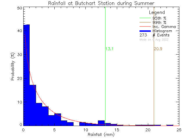 Summer Probability Density Function of Total Daily Rain at Butchart Gardens