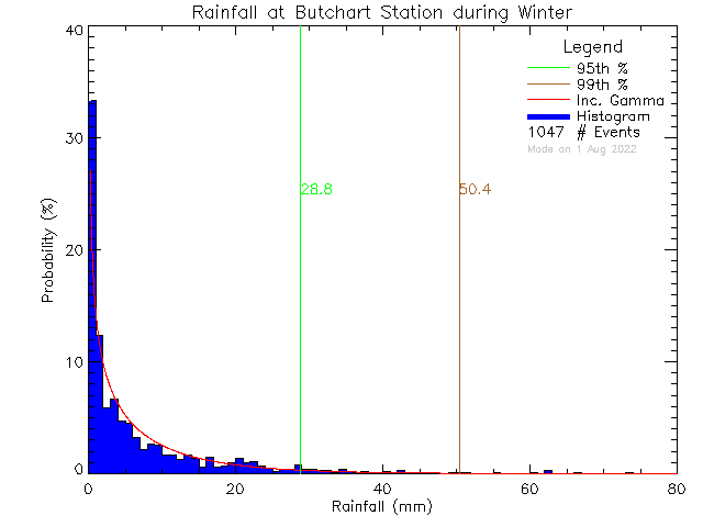 Winter Probability Density Function of Total Daily Rain at Butchart Gardens