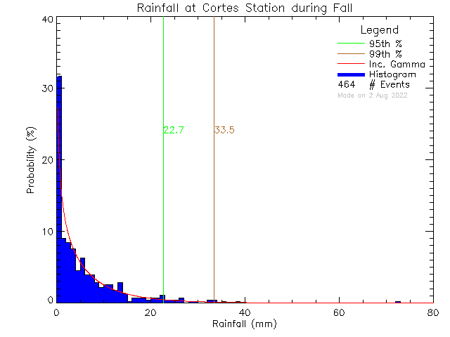Fall Probability Density Function of Total Daily Rain at Cortes Island School