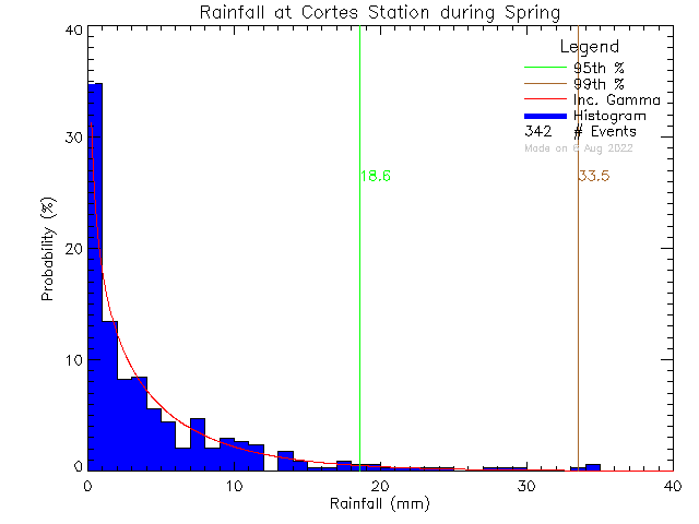 Spring Probability Density Function of Total Daily Rain at Cortes Island School