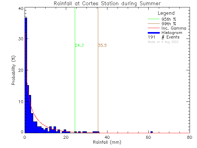 Summer Probability Density Function of Total Daily Rain at Cortes Island School