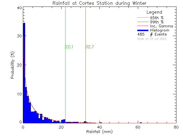 Winter Probability Density Function of Total Daily Rain at Cortes Island School