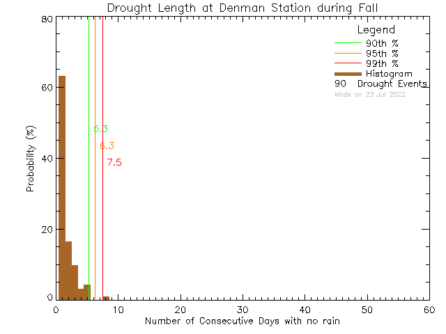 Fall Histogram of Drought Length at Denman Island Community School