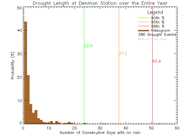 Year Histogram of Drought Length at Denman Island Community School