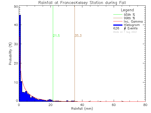 Fall Probability Density Function of Total Daily Rain at Frances Kelsey Secondary School