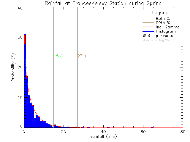Spring Probability Density Function of Total Daily Rain at Frances Kelsey Secondary School