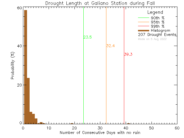 Fall Histogram of Drought Length at Galiano Community School
