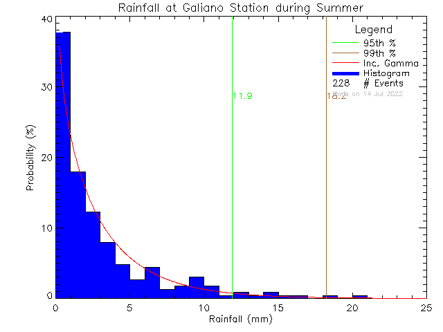 Summer Probability Density Function of Total Daily Rain at Galiano Island Community School