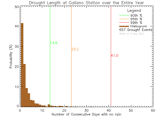 Year Histogram of Drought Length at Galiano Community School