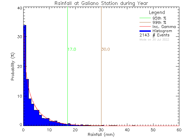 Year Probability Density Function of Total Daily Rain at Galiano Island Community School