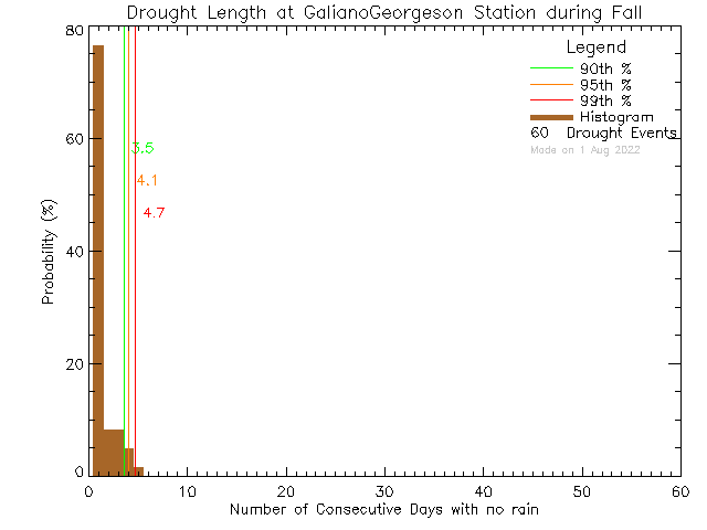Fall Histogram of Drought Length at Galiano Georgeson Bay Road