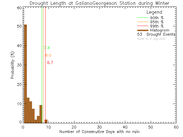 Winter Histogram of Drought Length at Galiano Georgeson Bay Road