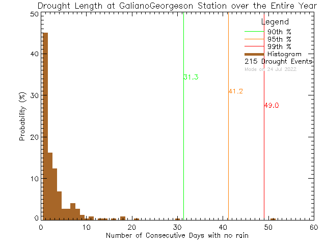 Year Histogram of Drought Length at Galiano Georgeson Bay Road