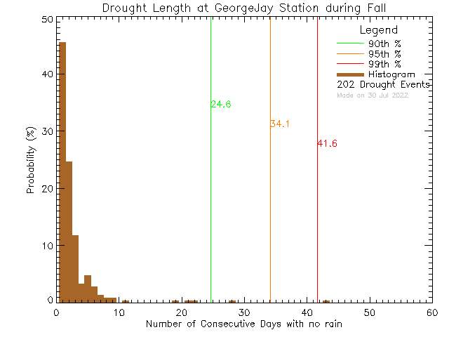 Fall Histogram of Drought Length at George Jay Elementary School