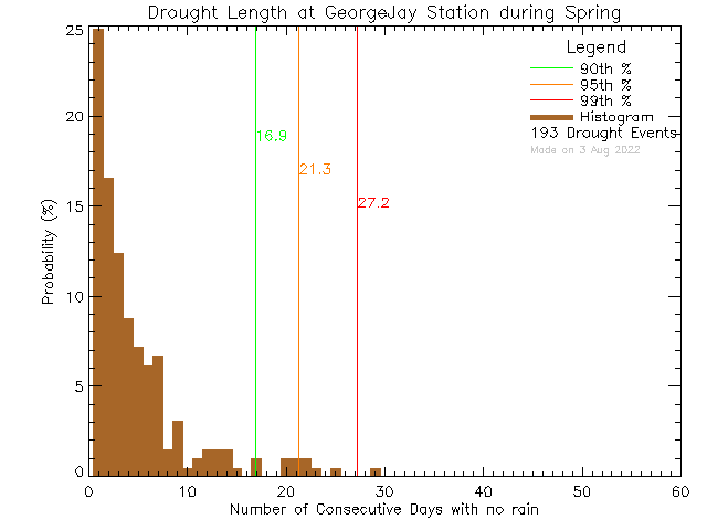 Spring Histogram of Drought Length at George Jay Elementary School