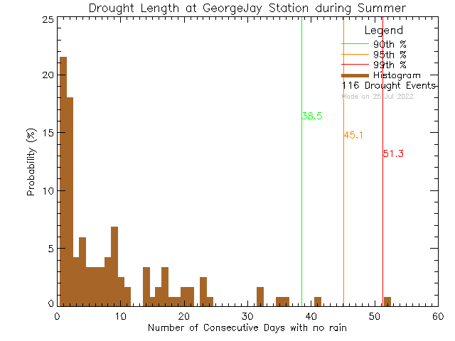 Summer Histogram of Drought Length at George Jay Elementary School