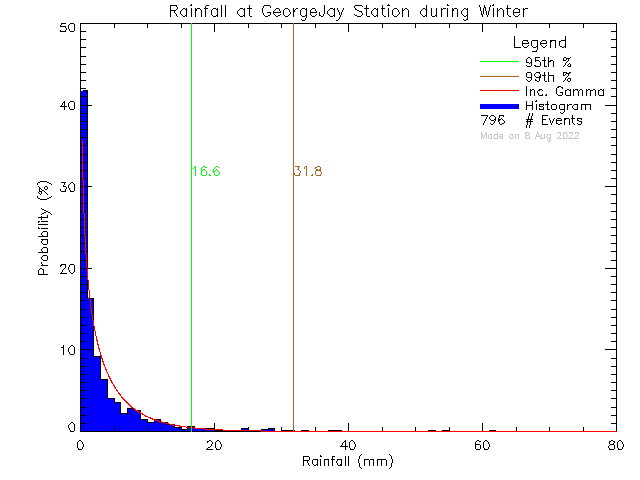 Winter Probability Density Function of Total Daily Rain at George Jay Elementary School
