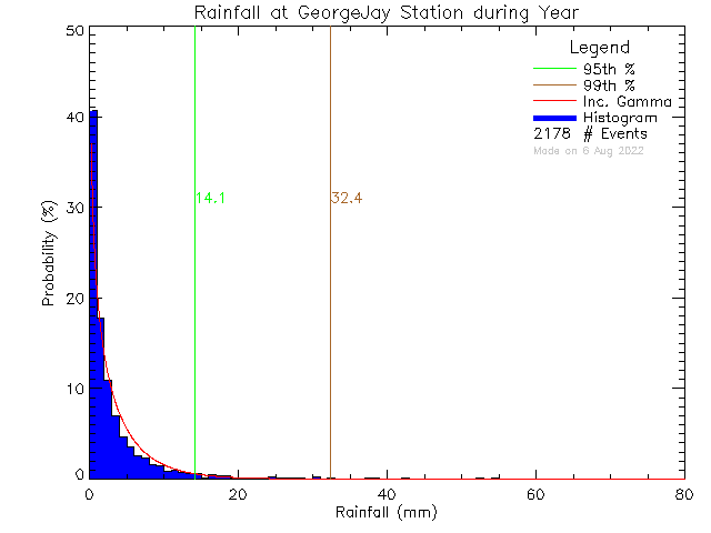 Year Probability Density Function of Total Daily Rain at George Jay Elementary School