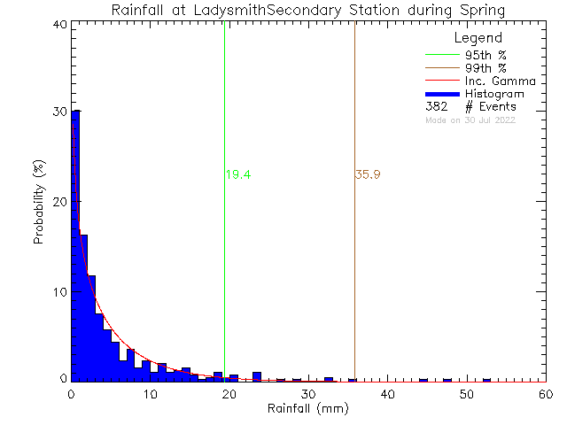Spring Probability Density Function of Total Daily Rain at Ladysmith Secondary School