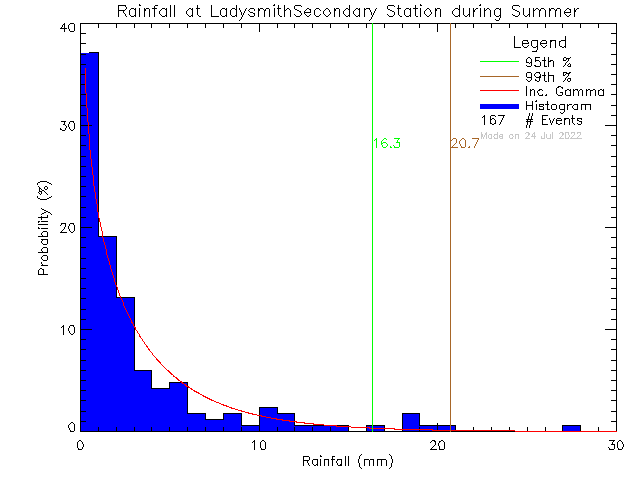 Summer Probability Density Function of Total Daily Rain at Ladysmith Secondary School