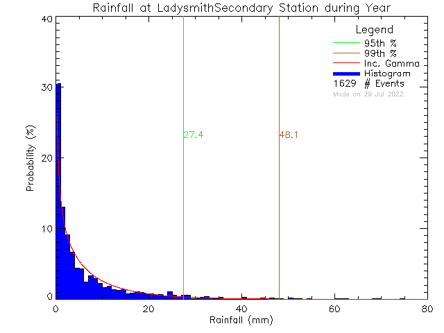 Year Probability Density Function of Total Daily Rain at Ladysmith Secondary School