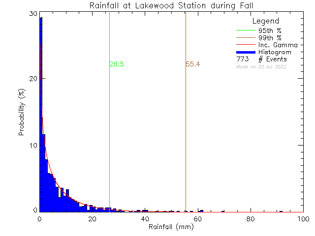 Fall Probability Density Function of Total Daily Rain at Lakewood Elementary School