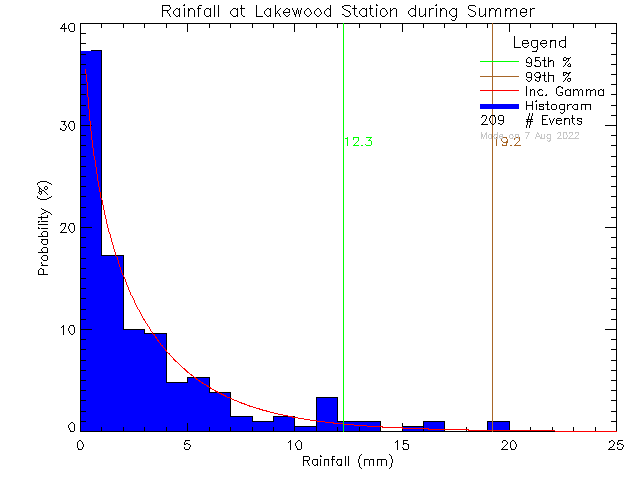 Summer Probability Density Function of Total Daily Rain at Lakewood Elementary School