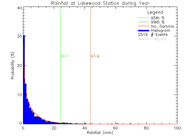 Year Probability Density Function of Total Daily Rain at Lakewood Elementary School