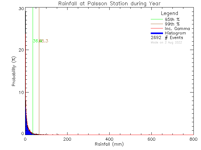 Year Probability Density Function of Total Daily Rain at Palsson Elementary School