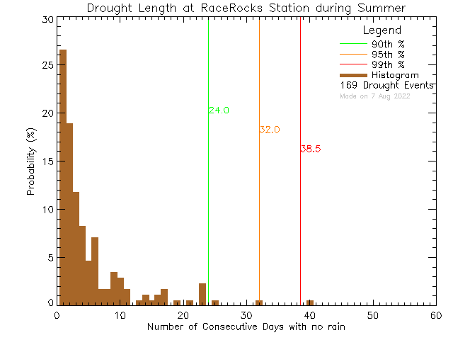 Summer Histogram of Drought Length at Race Rocks Ecological Reserve