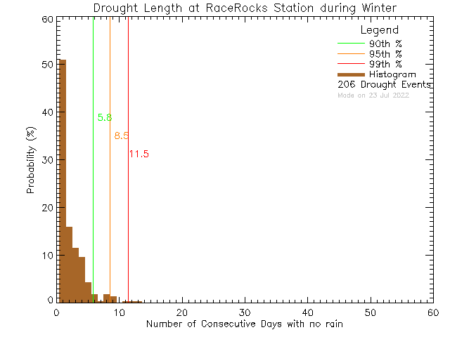 Winter Histogram of Drought Length at Race Rocks Ecological Reserve