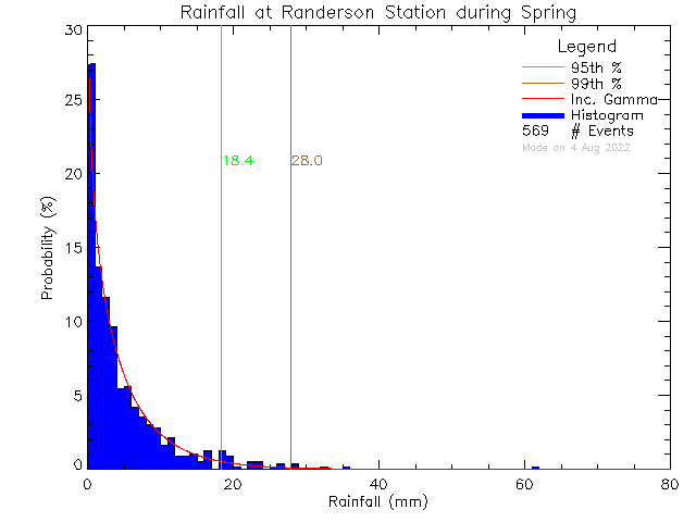 Spring Probability Density Function of Total Daily Rain at Randerson Ridge Elementary School