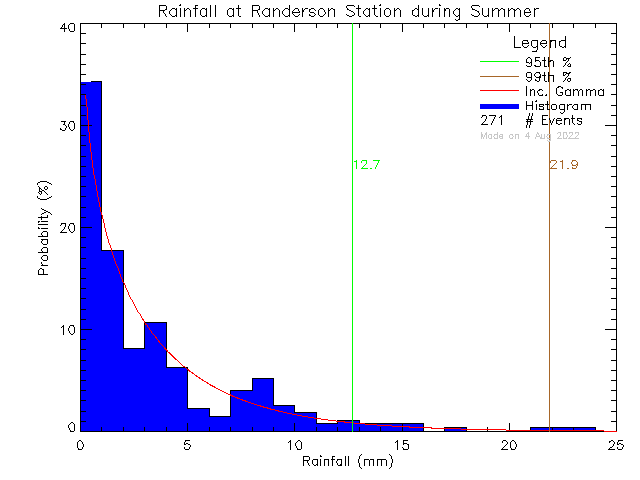 Summer Probability Density Function of Total Daily Rain at Randerson Ridge Elementary School