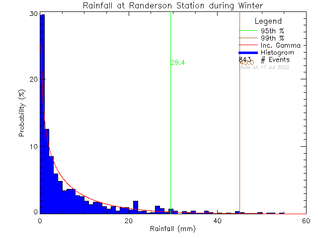 Winter Probability Density Function of Total Daily Rain at Randerson Ridge Elementary School