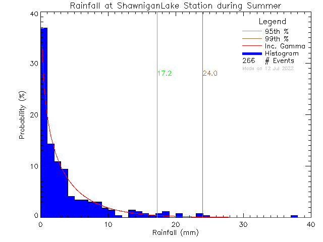 Summer Probability Density Function of Total Daily Rain at Shawnigan Lake