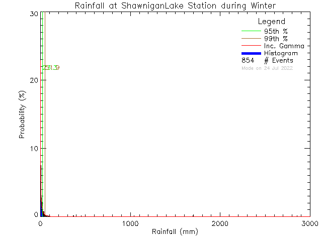 Winter Probability Density Function of Total Daily Rain at Shawnigan Lake