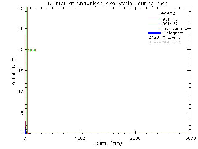Year Probability Density Function of Total Daily Rain at Shawnigan Lake