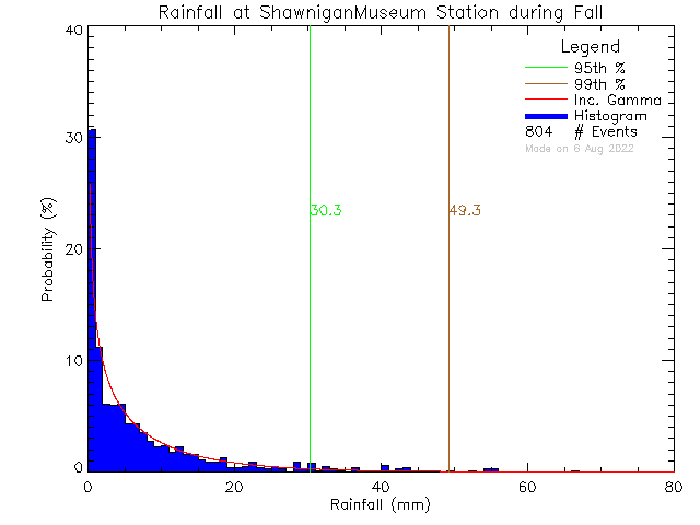 Fall Probability Density Function of Total Daily Rain at Shawnigan Lake Museum