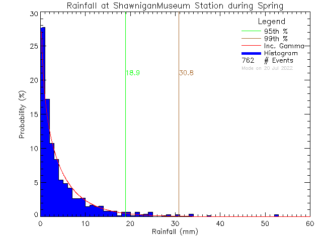 Spring Probability Density Function of Total Daily Rain at Shawnigan Lake Museum