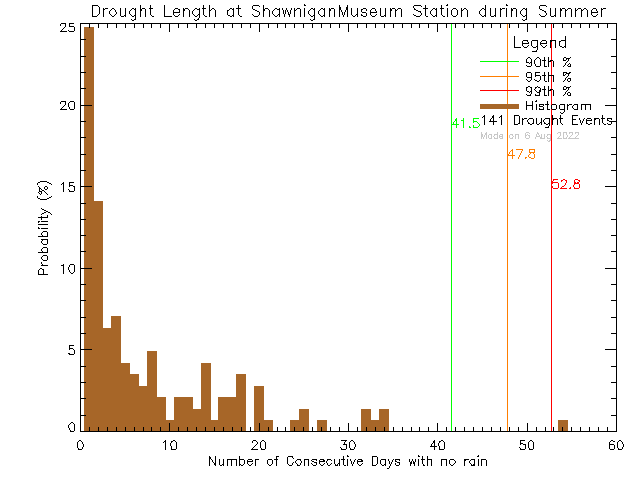 Summer Histogram of Drought Length at Shawnigan Lake Museum