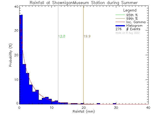 Summer Probability Density Function of Total Daily Rain at Shawnigan Lake Museum