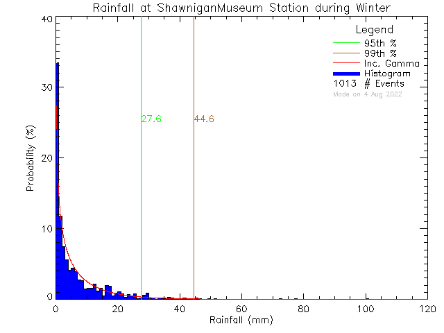 Winter Probability Density Function of Total Daily Rain at Shawnigan Lake Museum