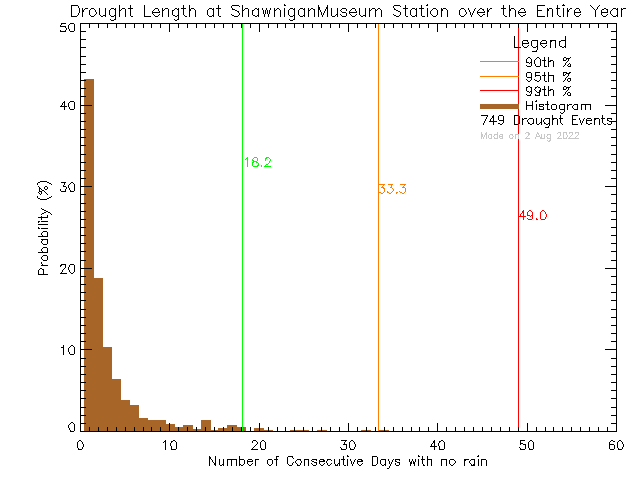 Year Histogram of Drought Length at Shawnigan Lake Museum